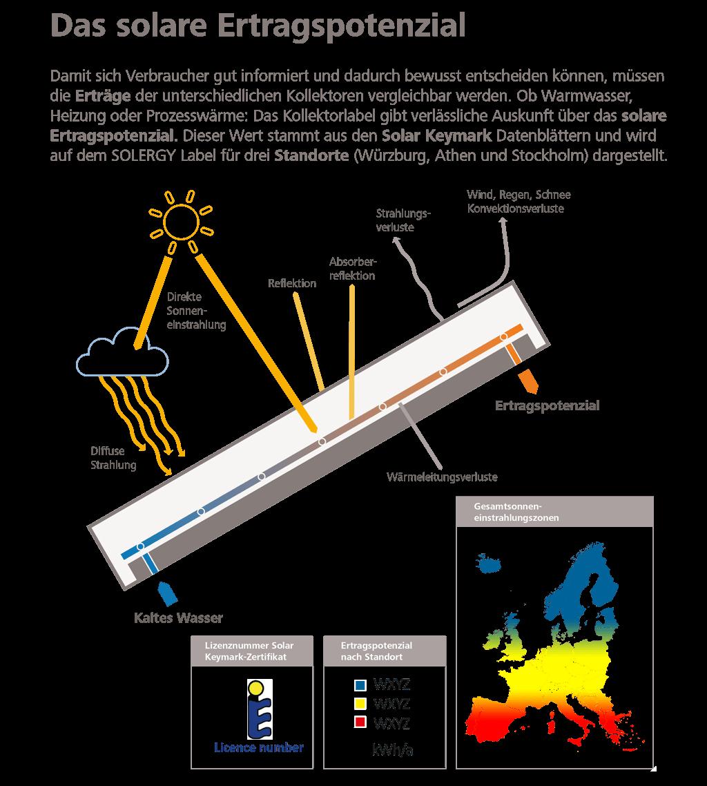 Solares Ertragspotential