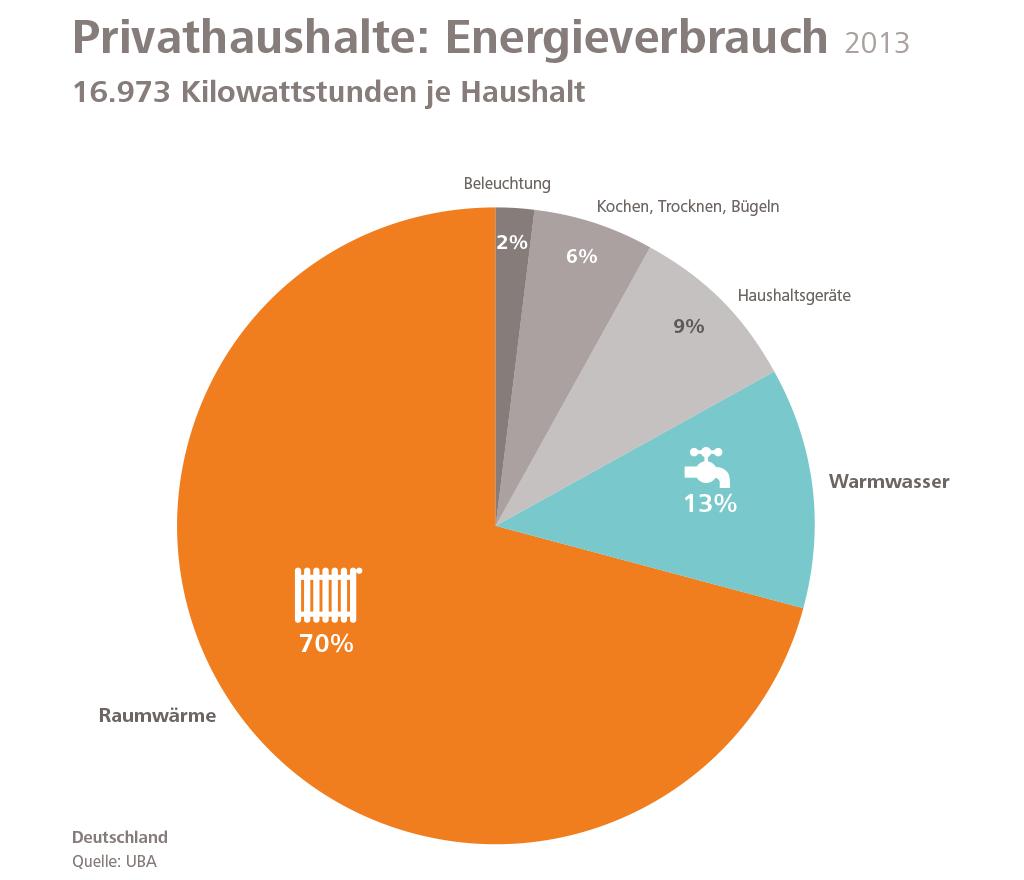 Energieverbrauch in Privathaushalten
