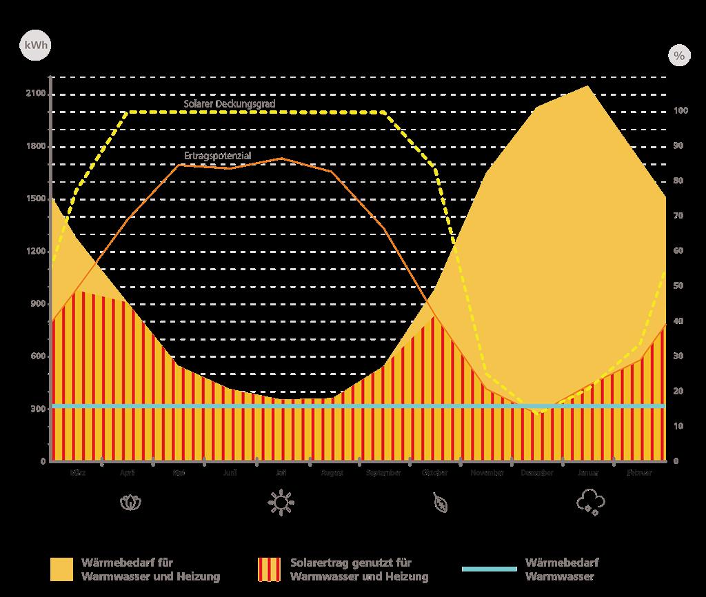 Wärmebedarf und Solar-Potential